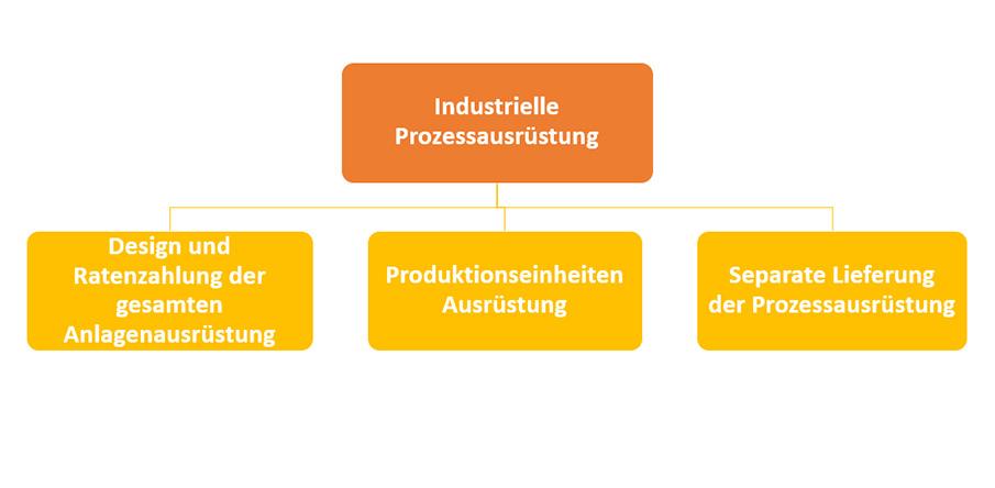 Industrielle Prozessausrüstung: