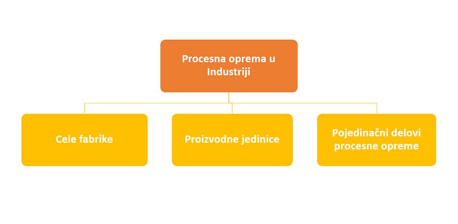 Industrijski proces